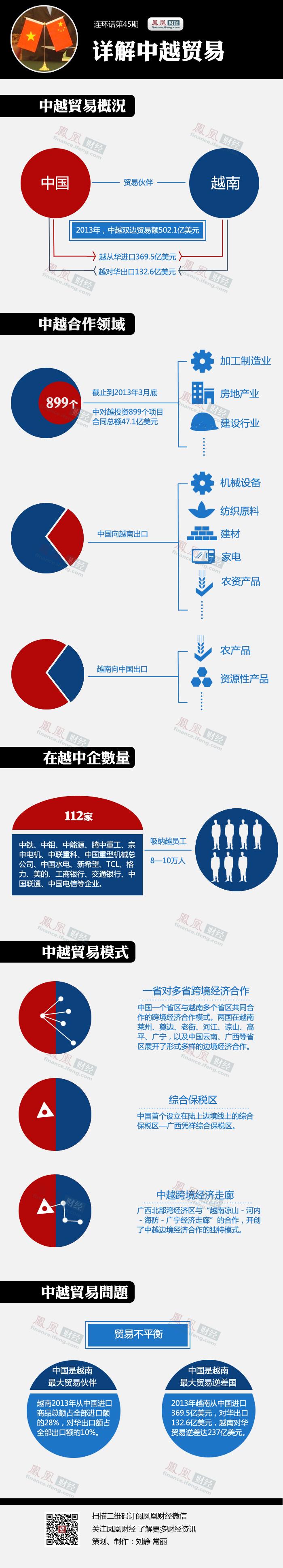 一张图看懂中越贸易:中国在越南投了多少? - 小玉 - 品讀-劄記