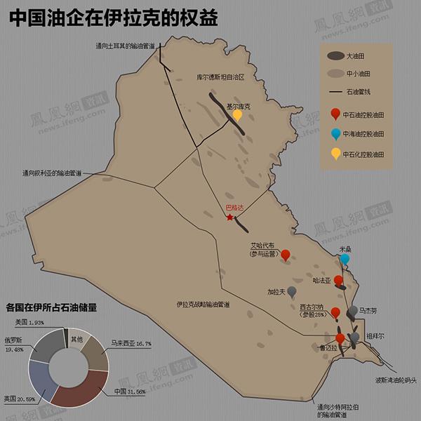 凤凰图解:中国油企在伊拉克的权益 - 契约婴儿(农家子弟) - 契约婴儿的博客