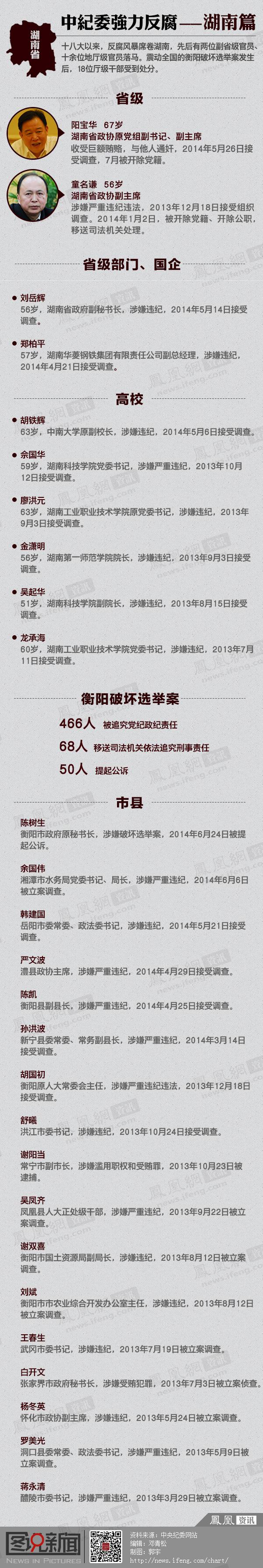 中纪委强力反腐之湖南篇