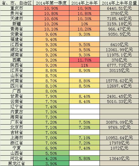 龙岩各县2021第一季度gdp_21省市一季度GDP增速出炉 重庆连续八个季度第一 表
