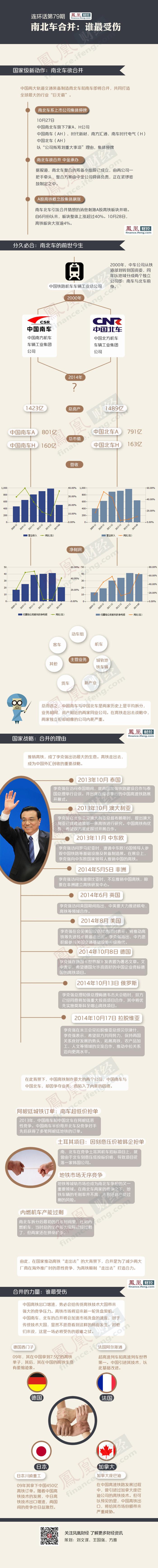 中国南北车合并系国家级动作 四国最受伤(名单) - 和蔼一郎 - 和蔼一郎