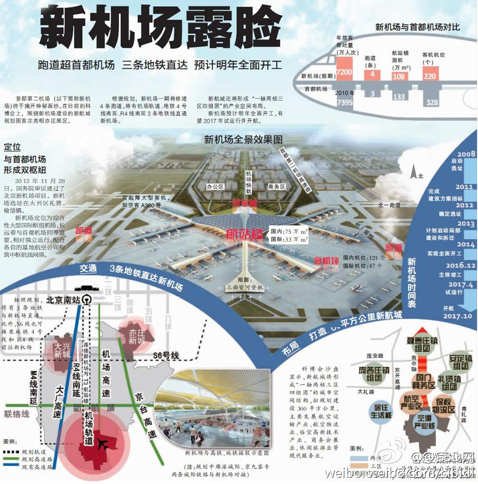 北京新机场全景效果图-北京新机场终获 准生证