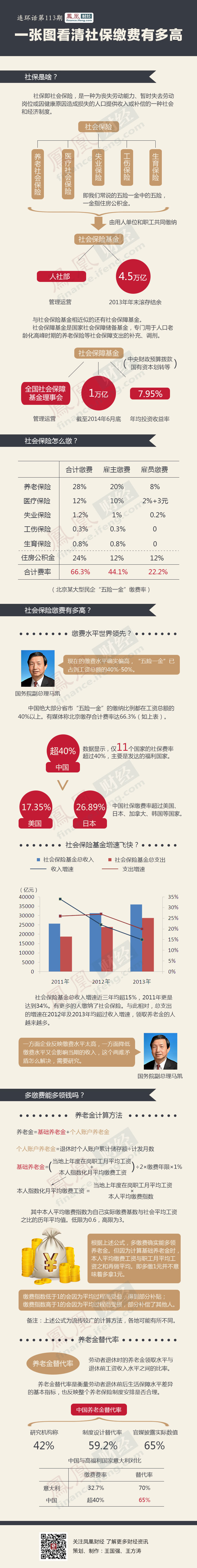 """""""中国社保缴费率全球排名第一"""" -  长城雄风 - 长城雄风de博客"""