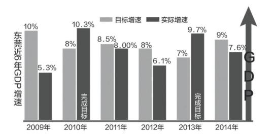 东莞gdp_东莞GDP今年增速约6 知情人 比想象的好很多