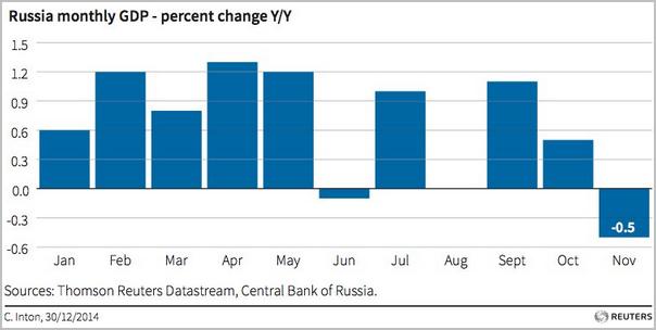 俄经济gdp_俄罗斯,严重失算 汹涌爆发,凶险未来