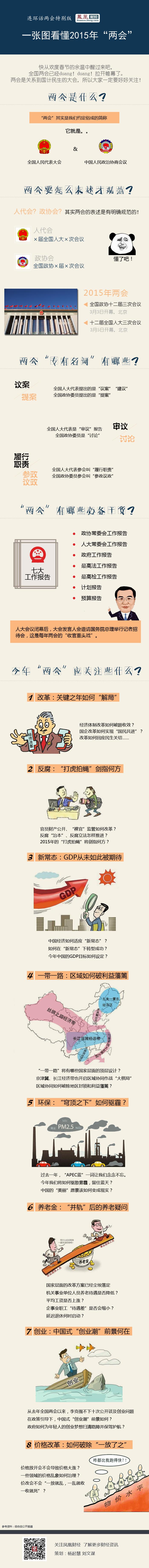 一张图看懂2015年两会 这八个问题要关注 专题 - zhaozhao - zhaozhao的博客