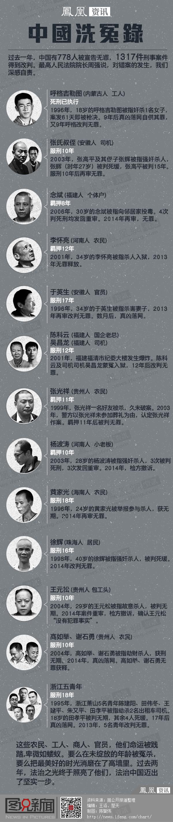 中国洗冤录