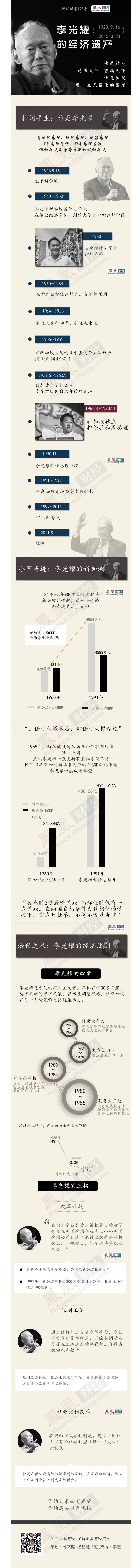 让新加坡GDP增34倍 李光耀的经济遗产 - li-han163 - 李 晗