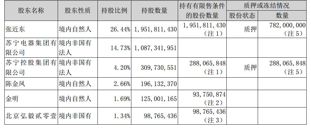 阿里巴巴283亿人民币入股苏宁 成第二大股东的照片 - 4