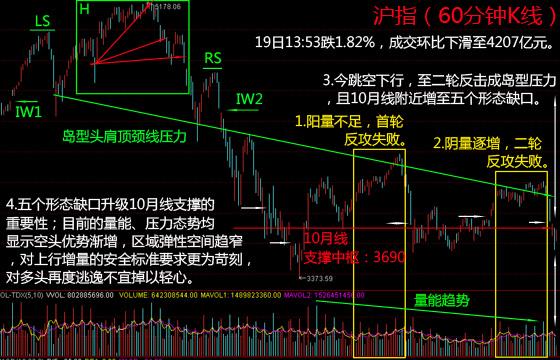 """沪指跳水3%破3700 3800变身""""鹊桥""""阻挡"""
