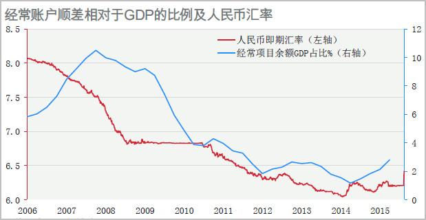 汇率和gdp_高盛 宏观汇率之 汇率与本国经济增长关联何在