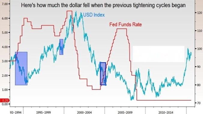 美股死多头:FED加息时美元贬值 如何操作股