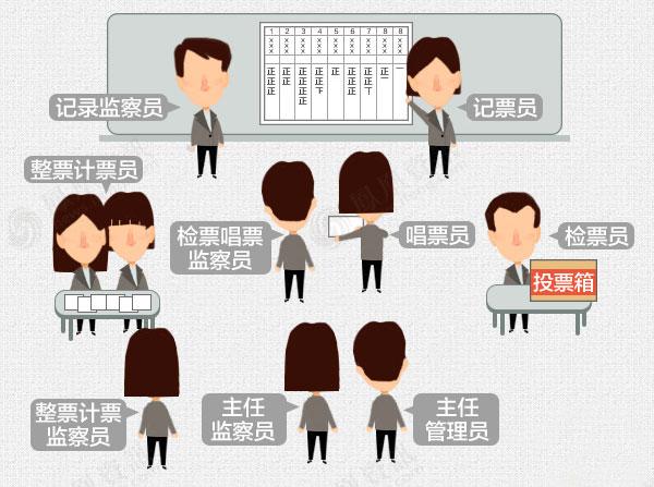 投票流程:台湾选民这一票该怎么投