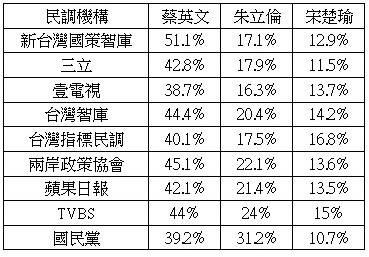 9家封关民调:8家蔡领先朱20% 国民党民调2人差8%