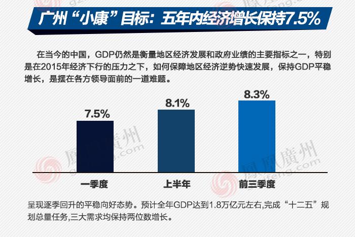 """图说广州经济发展:谈""""经""""说""""广"""""""