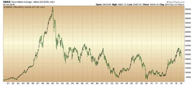 中国股市下跌成了日本股市的福音(图)