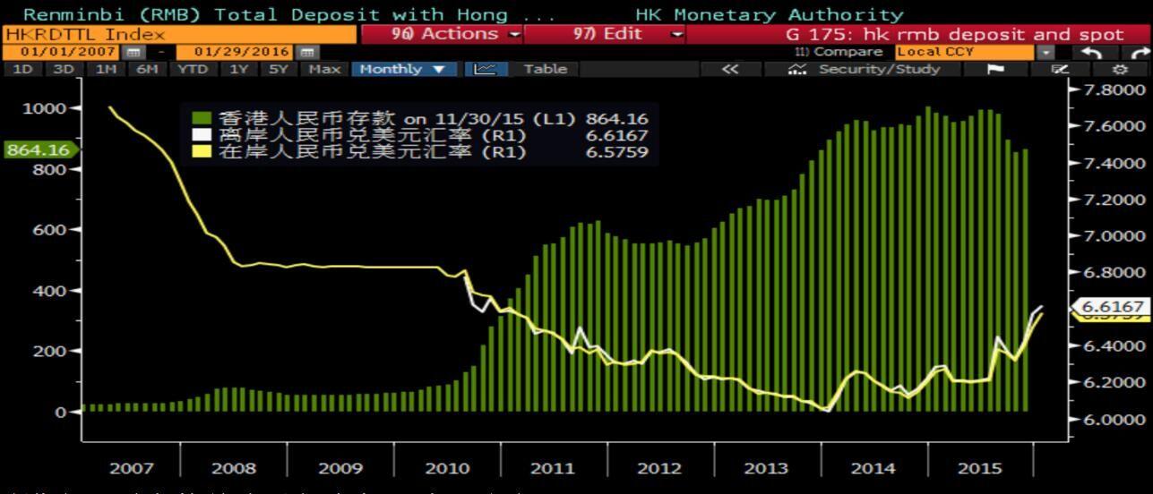 香港2015年人民币存款料史上首次下降