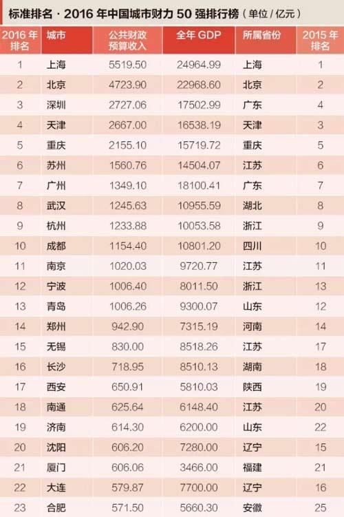 中国城市财力排行榜:苏州领跑地级市|凤凰盐城