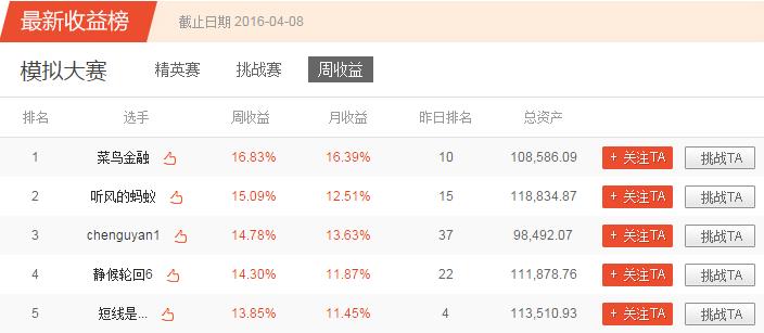 凤凰炒股大赛第四季模拟赛第十四周获奖公告|