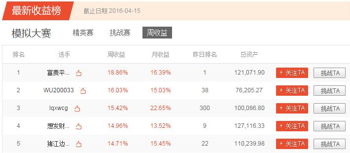 凤凰炒股大赛第四季模拟赛第十五周获奖公告