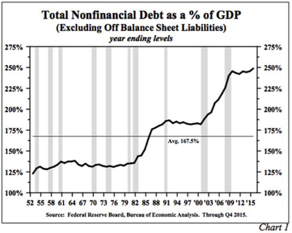 gdp负债_保证金负债量与国内生产总值之比高於2000年和2007年时的水平