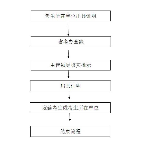 海南省考试局公布普招考生政策加分确认流程图图片