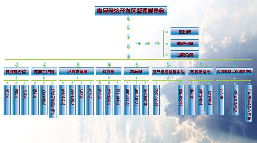 滨州惠民经济开发区机构设置图