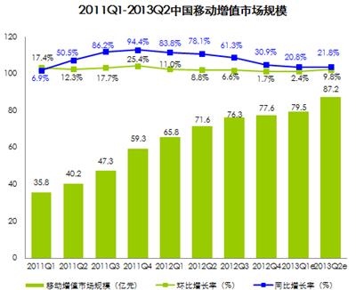 移动市场规模逐年增长