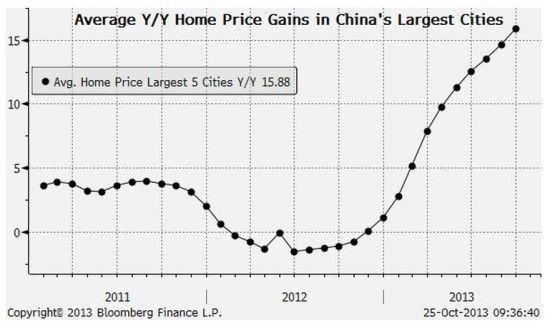 北上广深房价飙升 加剧决策层对房价泡沫的担忧