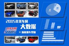 2015北美车展大数据:新能源车型篇
