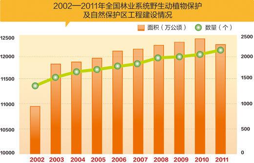 解读人:中国工程院院士马建章 10年来,野生动植物保护工作显著加强。全国安排近2000个项目,加强朱鹮、虎、豹、金丝猴、长臂猿等160多种珍稀濒危野生动物野外种群及其栖息地的监测和保护,60%以上的珍稀濒危野生动物野外种群稳中有升,建立完善各类野生动物救护繁育基地250多处,200多种珍稀濒危野生动物建立了稳定的人工种群。全国已建立野生植物种质资源保存和种源培育基地500多处,收集保存了珍稀兰科植物800多种、苏铁类植物240余种。 林业系统自然保护区数量从2002年的1405处发展到2011年底的21
