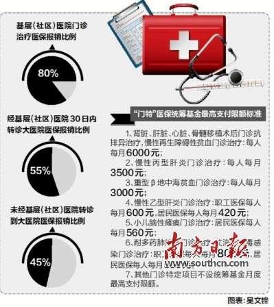 广州社区医院就诊报销80%