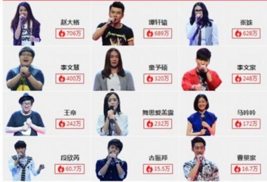 中国好声音第四季盲选晋级学员人气排行榜 四位导师学员分组名单
