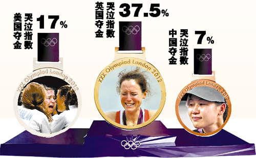 飞得更高 蓝莓吉他谱-据《华尔街日报》统计,在129位伦敦奥运金牌得主中,有16%的人在