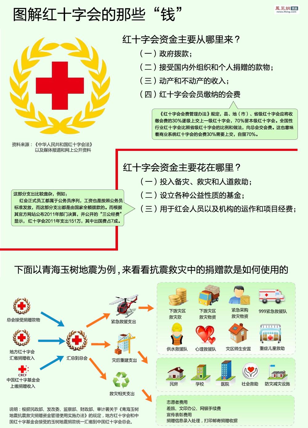 红十字会之谜 - 散淡布衣 - 散淡布衣