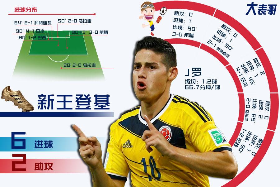 2014年巴西世界杯圆满落幕,德国最终捧得大力神杯,象征最佳射手的金靴奖则归属哥伦比亚球星哈梅斯-罗德里格斯。虽然哥伦比亚在1/4决赛中出局,但5场6球的表现帮助J罗力压穆勒、梅西,夺得最终的金靴奖。