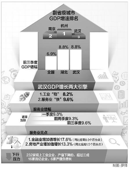 2020武汉三季度gdp排名_2020年城市GDP排名出炉,重庆领先3季度,为何最终被逆转