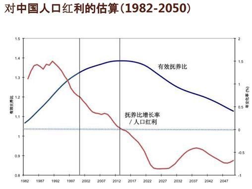 中国人口增长率变化图_2013中国人口增长率