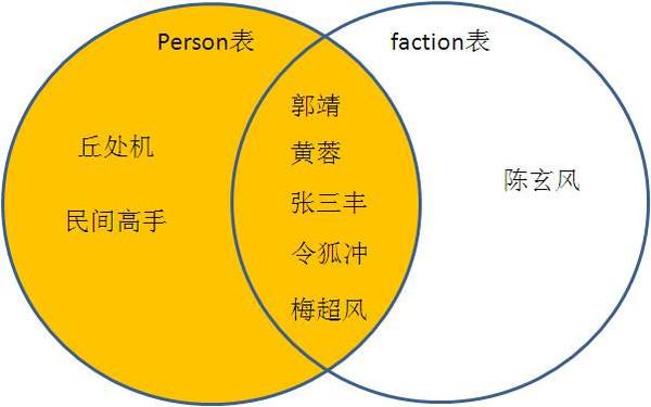 王磊建:一张图讲清楚关系型数据库的各种连接语句