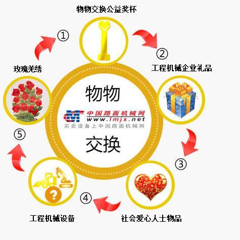中国梦 创业梦 工程机械梦物物交换大型公益活动正式起航
