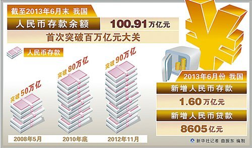 全国人均存款_中国人均存款是多少
