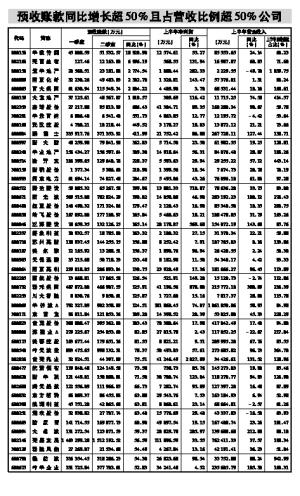 收入证明范本_工资收入证明模板_预收款营业收入
