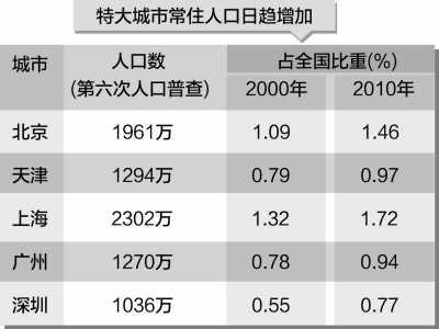人口老龄化_区域人口数