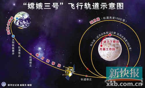嫦娥三号飞行轨道示意图