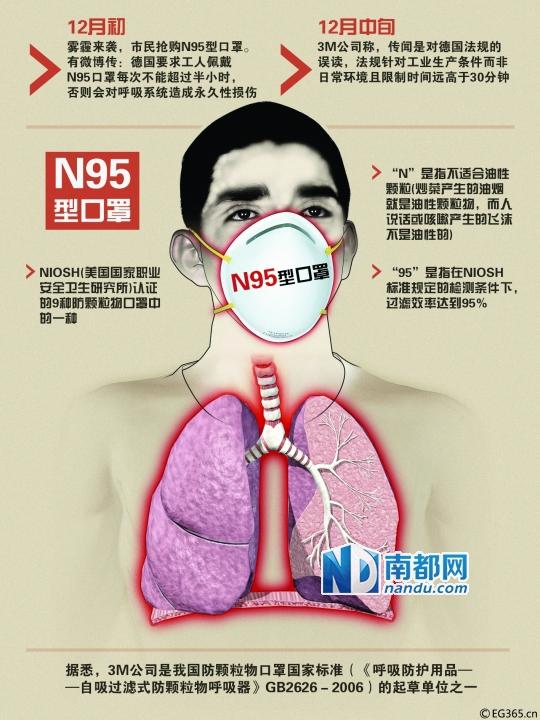 N95型鼻腔防霾是过度防范?|呼吸|漫画纪封神口罩我爱网图片