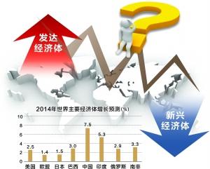 全球经济复苏两极分化愈演愈烈 新兴经济体陷