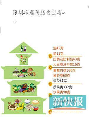 2017居民膳食宝塔-政府建议市民大幅减少进食畜禽肉