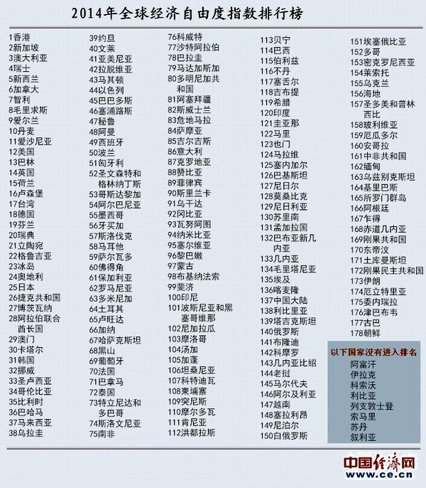 数据简报 2014年全球经济自由度排名 中国大陆排137位