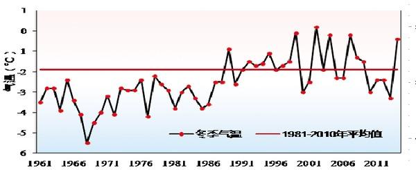 市冬季平均气温变化