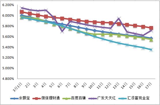收益率趋势图图片